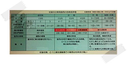 女性/妊娠/薬/沼津KLTメモリアル歯科